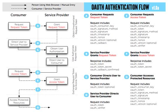 OAUTH: Flujo de autenticación