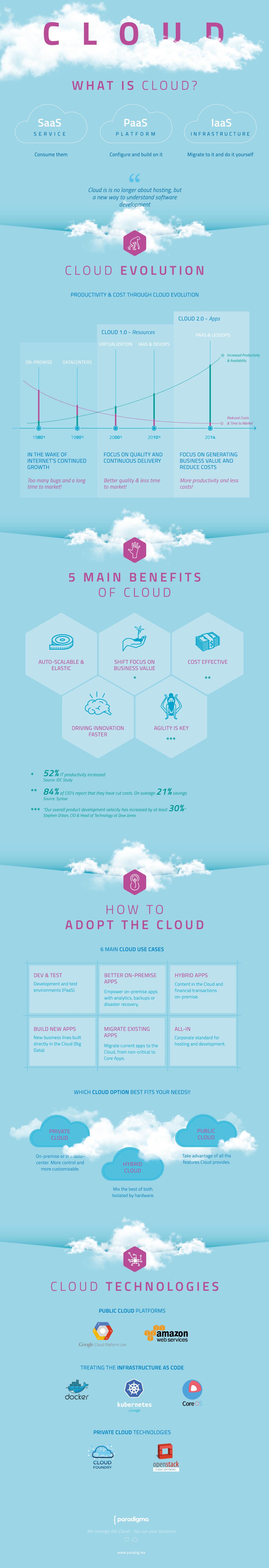 infografia_cloud_02.1-af
