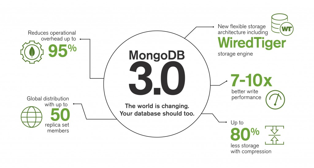 MongoDB30-launch-infographic