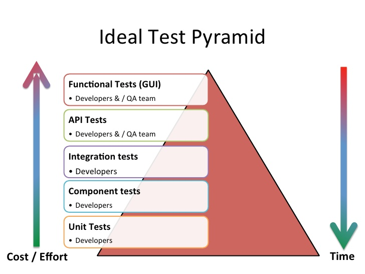 anand-bagmar-behavior-driven-testing-bdt-in-agile-7-728