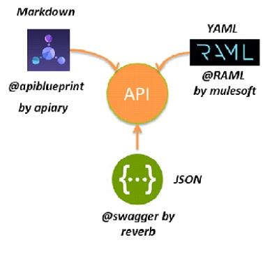 APIs1 7