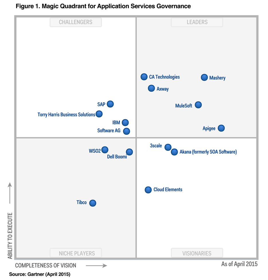 gartner-magic-quadrant-appilcation-services-governance