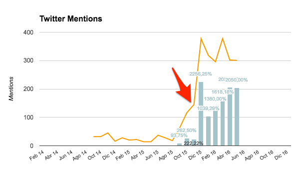 Twitter Mentions