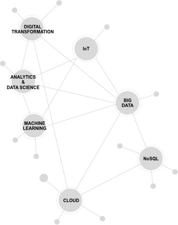 Gráfico de áreas cadentes de Big Data