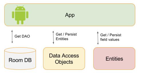Introducci N A Los Componentes De Arquitectura Android Go