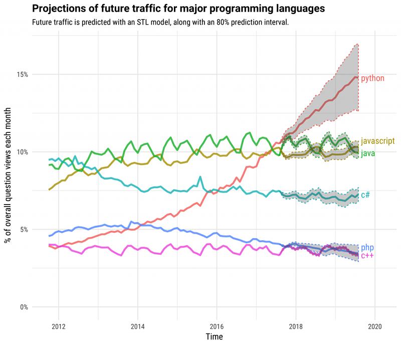 191 Es Python El Lenguaje Del Futuro Paradigma