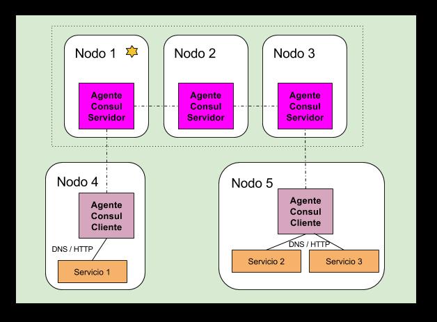 Spring Cloud Consul (1/2): Descubrimiento de microservicios - Paradigma