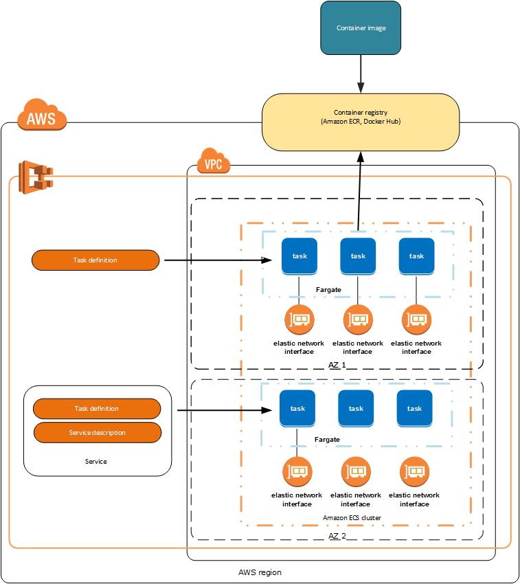 Desplegar Microservicios Amazon 2 Paradigma