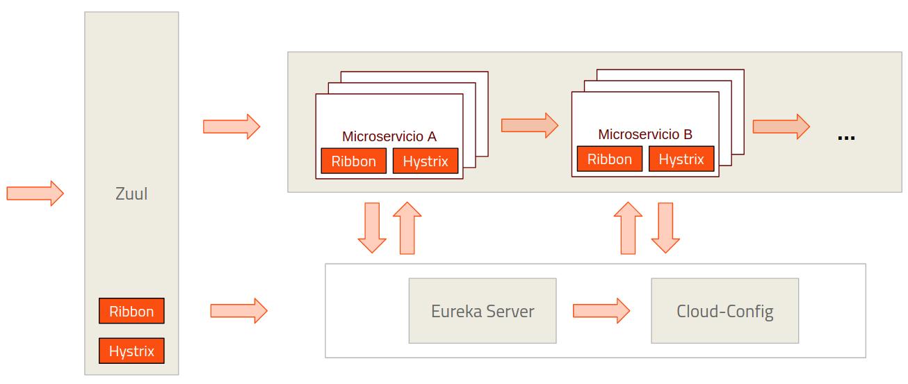 Microservicios 2 0 spring cloud netflix vs kubernetes for Arquitectura kubernetes