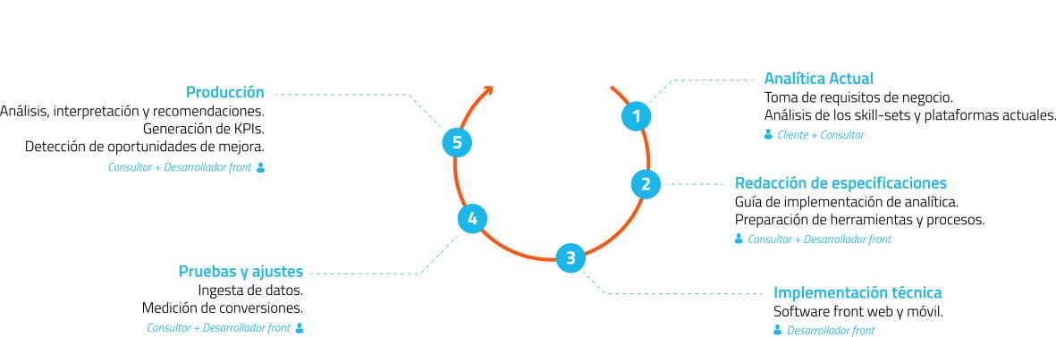 gráfico de fases